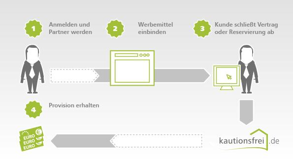 Infografik Anmeldung Partner-Programm