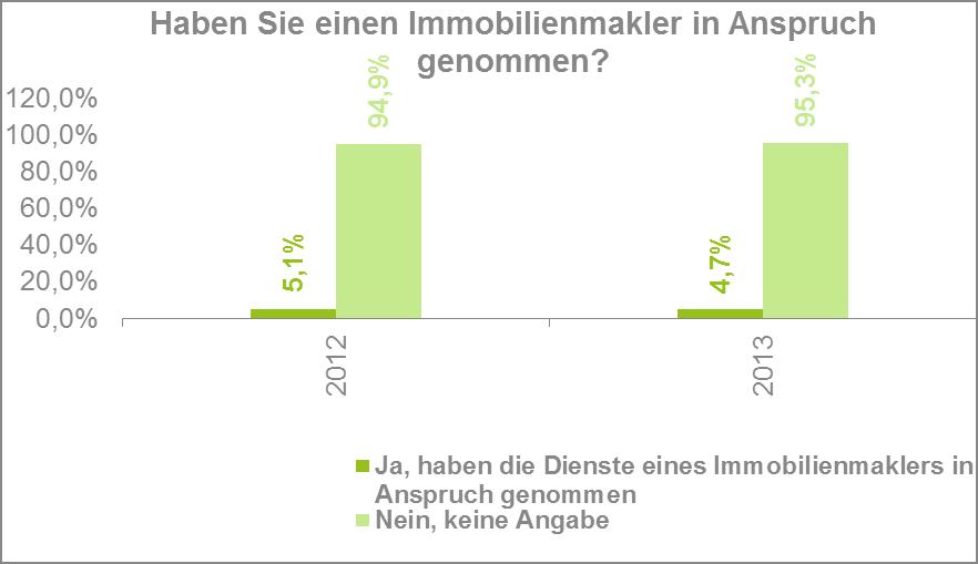 Die Dienstleistung von Immobilienmaklern wird in Deutschland relativ selten genutzt.