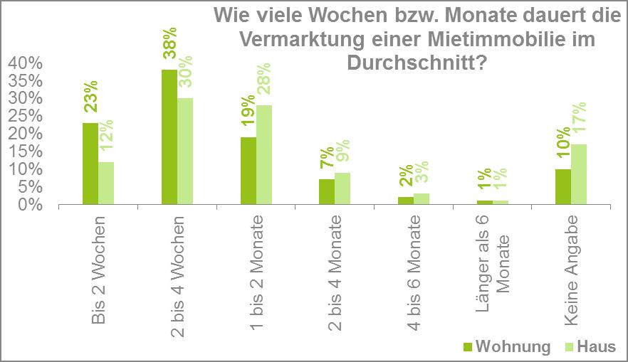 Statistik: Die Vermarktung der Mietimmobilie dauert meist 2-4 Wochen.
