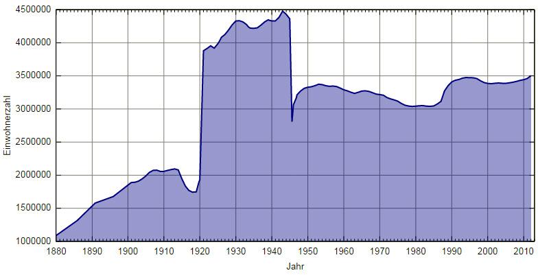 Diagramm der Einwohnerzahlen in Berlin von 1880 bis 2010