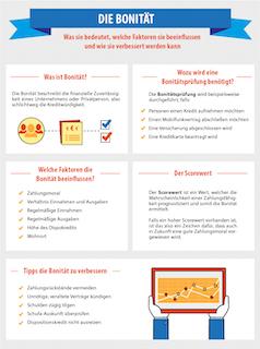 Infografik zum Thema Bonität